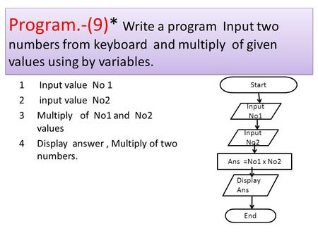 Program.-(9)* Write a program Input two numbers from keyboard and multiply of given values using by variables. Input value No 1 input value No2 Multiply.