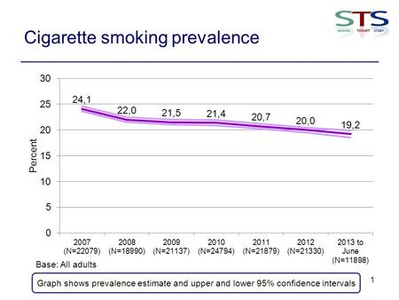 Cigarette smoking prevalence 1 Graph shows prevalence estimate and upper and lower 95% confidence intervals Base: All adults.