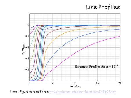 Line Profiles Note - Figure obtained from www.physics.utoledo.edu/~lsa.atnos/SAElp05.htmwww.physics.utoledo.edu/~lsa.atnos/SAElp05.htm.