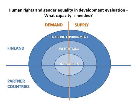 Human rights and gender equality in development evaluation – What capacity is needed? ENABLING ENVIRONMENT INSTITUTIONS INDIVIDUALS DEMAND SUPPLY PARTNERCOUNTRIES.
