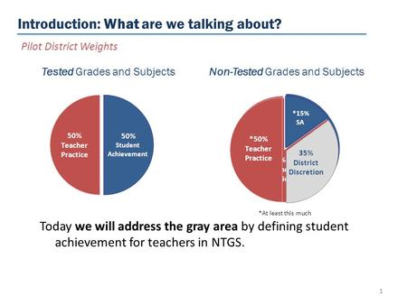 Introduction: What are we talking about? 1 Tested Grades and Subjects Non-Tested Grades and Subjects *At least this much Today we will address the gray.