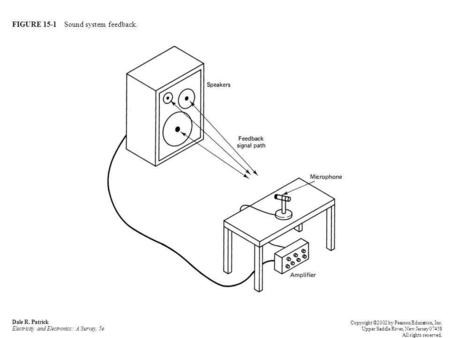 FIGURE 15-1 Sound system feedback. Dale R. Patrick Electricity and Electronics: A Survey, 5e Copyright ©2002 by Pearson Education, Inc. Upper Saddle River,