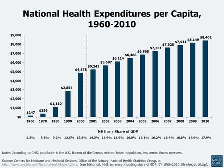 National Health Expenditures per Capita, 1960-2010 Notes: According to CMS, population is the U.S. Bureau of the Census resident-based population, less.