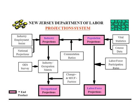 NEW JERSEY DEPARTMENT OF LABOR PROJECTIONS SYSTEM Industry Projections Occupational Projections Population Projections Labor Force Projections Labor Force.