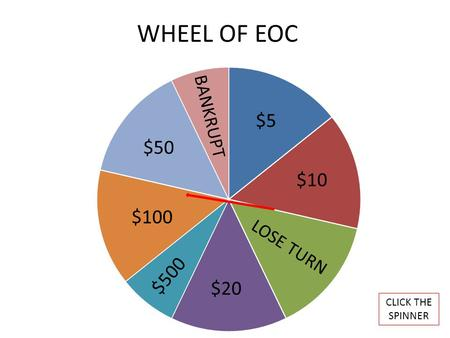 WHEEL OF EOC CLICK THE SPINNER BANKRUPT $50 $5 $10 $20 $500 $100.