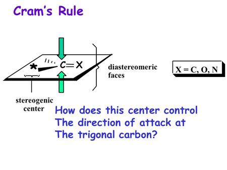 * Cram's Rule How does this center control The direction of attack at