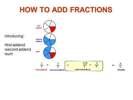 HOW TO ADD FRACTIONS Introducing: first addend second addend sum.