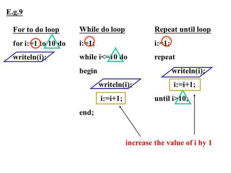 E.g.9 For to do loop for i:=1 to 10 do writeln(i); While do loop i:=1;
