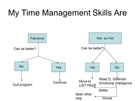My Time Management Skills Are Not so Hot Fabulous No Yes Can be better? Quit program Continue YesNo Move to LIST PAGE Read D. Goleman Emotional Intelligence.