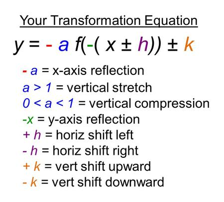 Your Transformation Equation y = - a f(-( x ± h)) ± k - a = x-axis reflection a > 1 = vertical stretch 0 < a < 1 = vertical compression -x = y-axis reflection.
