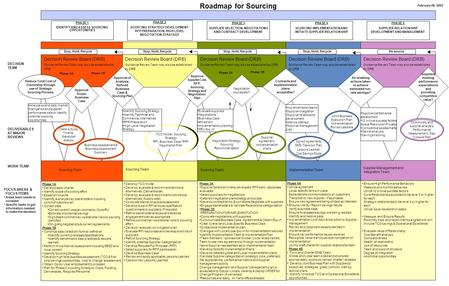 Roadmap for Sourcing Decision Review Board (DRB)