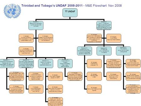 Trinidad and Tobago's UNDAF 2008-2011 - M&E Flowchart Nov 2008 TT UNDAF Outcome 1: Effective public participation in government structures at all levels.