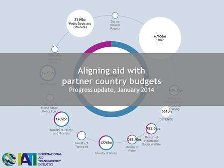 Aligning aid with partner country budgets Aligning aid with partner country budgets Progress update, January 2014.