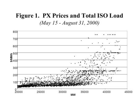 Figure 1. PX Prices and Total ISO Load (May 15 - August 31, 2000) 0 100 200 300 400 500 600 700 800 200002500030000350004000045000 MW $/MWh.