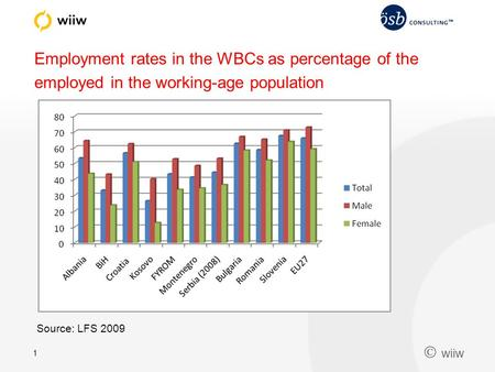  wiiw 1 Employment rates in the WBCs as percentage of the employed in the working-age population Source: LFS 2009.