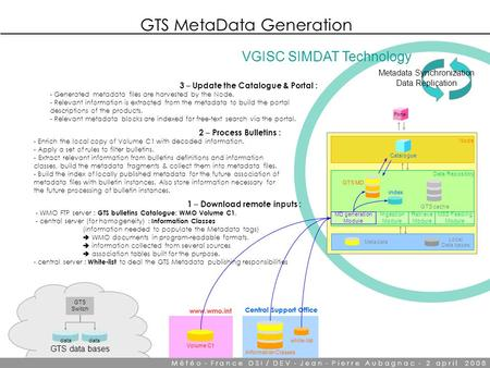 GTS MetaData Generation data GTS data bases GTS Switch www.wmo.int Volume C1 Central Support Office Information Classes white-list Metadata Synchronization.