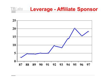 TR Labs Leverage - Affiliate Sponsor 8788899091929394959697 0 5 10 15 20 25.