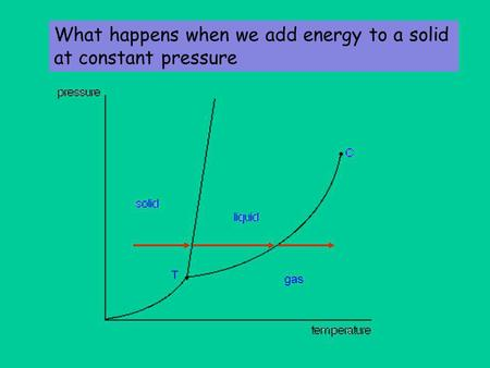 What happens when we add energy to a solid at constant pressure gas.