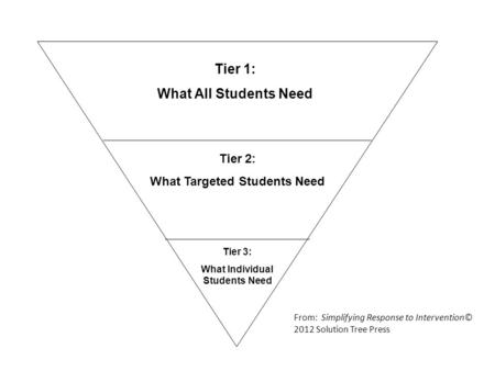 Tier 1: What All Students Need Tier 2: What Targeted Students Need Tier 3: What Individual Students Need From: Simplifying Response to Intervention© 2012.