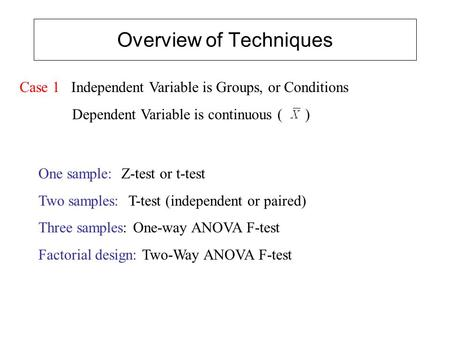 Overview of Techniques Case 1 Independent Variable is Groups, or Conditions Dependent Variable is continuous ( ) One sample: Z-test or t-test Two samples: