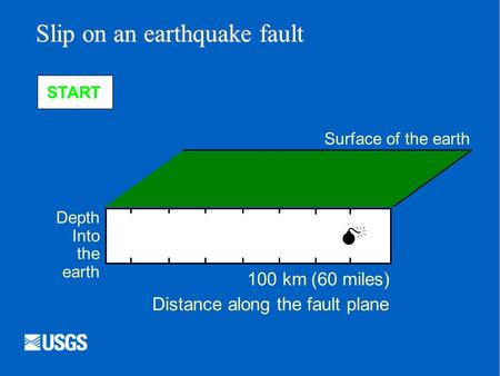  Depth Into the earth Surface of the earth Distance along the fault plane 100 km (60 miles) Slip on an earthquake fault START.
