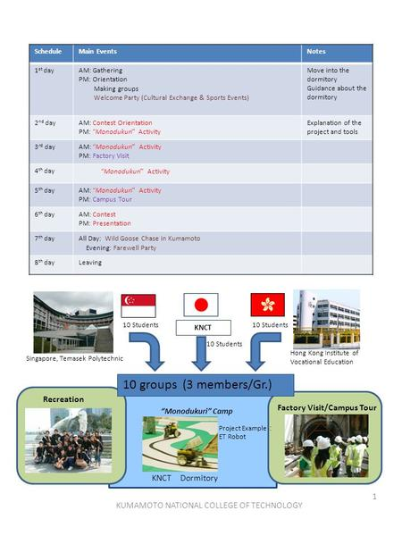KUMAMOTO NATIONAL COLLEGE OF TECHNOLOGY 1 ScheduleMain EventsNotes 1 st dayAM: Gathering PM: Orientation Making groups Welcome Party (Cultural Exchange.