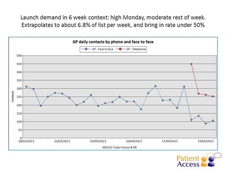 Launch demand in 6 week context: high Monday, moderate rest of week. Extrapolates to about 6.8% of list per week, and bring in rate under 50%