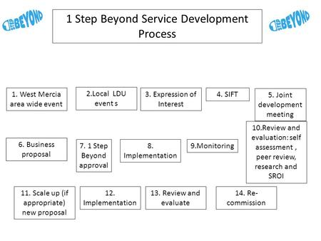 1 Step Beyond Service Development Process 1. West Mercia area wide event 6. Business proposal 2.Local LDU event s 3. Expression of Interest 4. SIFT 5.