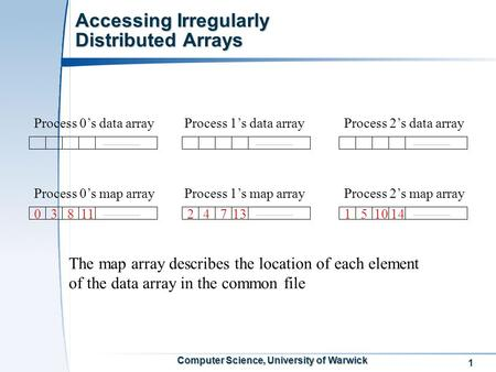 1 Computer Science, University of Warwick Accessing Irregularly Distributed Arrays Process 0's data arrayProcess 1's data arrayProcess 2's data array Process.