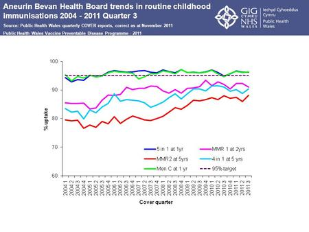 Aneurin Bevan Health Board trends in routine childhood immunisations 2004 - 2011 Quarter 3 Source: Public Health Wales quarterly COVER reports, correct.