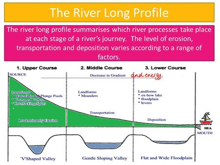 The River Long Profile The river long profile summarises which river processes take place at each stage of a river's journey. The level of erosion, transportation.
