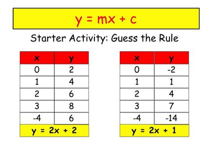 Starter Activity: Guess the Rule