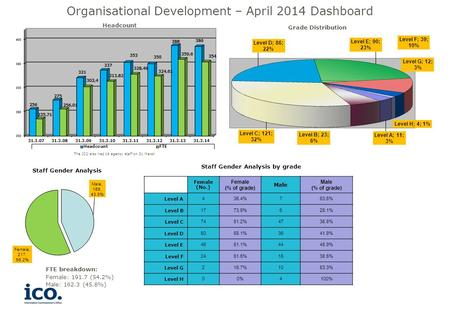 Headcount Staff Gender Analysis Grade Distribution The ICO also had 19 agency staff on 31 March Organisational Development – April 2014 Dashboard Female.