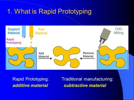 1. What is Rapid Prototyping Rapid Prototyping: Traditional manufacturing: additive material subtractive material.