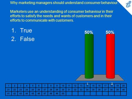 Why marketing managers should understand consumer behaviour