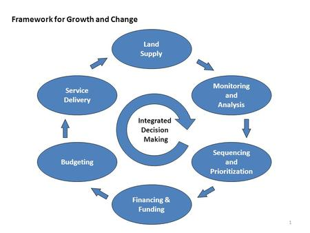 Framework for Growth and Change Land Supply Monitoring and Analysis Sequencing and Prioritization Financing & Funding Budgeting Service Delivery Integrated.