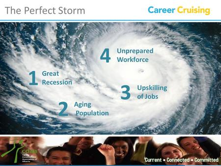 The Perfect Storm Great Recession Aging Population Unprepared Workforce Upskilling of Jobs 1 2 3 4.