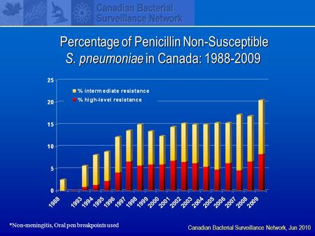 Percentage of Penicillin Non-Susceptible S. pneumoniae in Canada: 1988-2009 Percentage of Penicillin Non-Susceptible S. pneumoniae in Canada: 1988-2009.