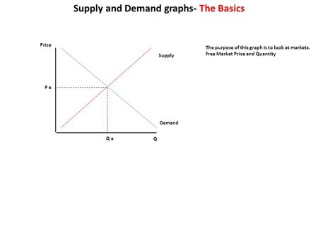 Price Q Supply Demand Q e P e Supply and Demand graphs- The Basics The purpose of this graph is to look at markets. Free Market Price and Quantity.