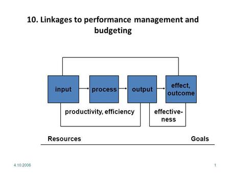4.10.20061 inputprocessoutput effect, outcome Resources Goals productivity, efficiencyeffective- ness 10. Linkages to performance management and budgeting.