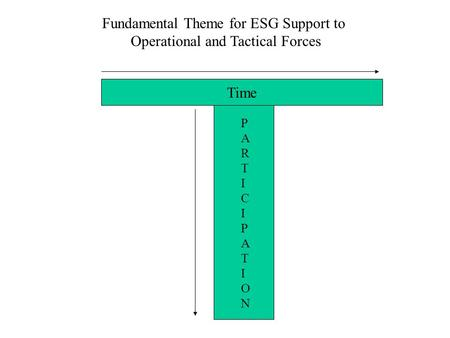 Fundamental Theme for ESG Support to Operational and Tactical Forces Time PARTICIPATIONPARTICIPATION.