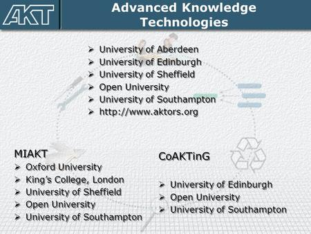Advanced Knowledge Technologies  University of Aberdeen  University of Edinburgh  University of Sheffield  Open University  University of Southampton.