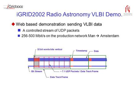 IGRID2002 Radio Astronomy VLBI Demo. uWeb based demonstration sending VLBI data A controlled stream of UDP packets 256-500 Mbit/s on the production network.