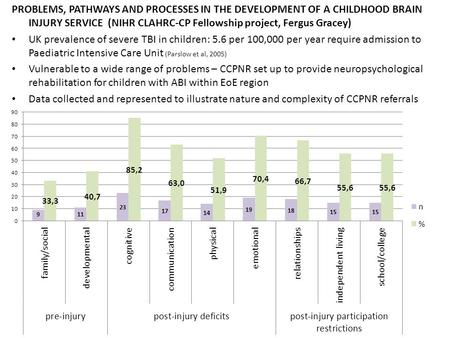 PROBLEMS, PATHWAYS AND PROCESSES IN THE DEVELOPMENT OF A CHILDHOOD BRAIN INJURY SERVICE (NIHR CLAHRC-CP Fellowship project, Fergus Gracey) UK prevalence.