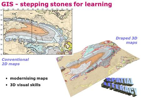 GIS - stepping stones for learning Conventional 2D maps Draped 3D maps modernising maps 3D visual skills.