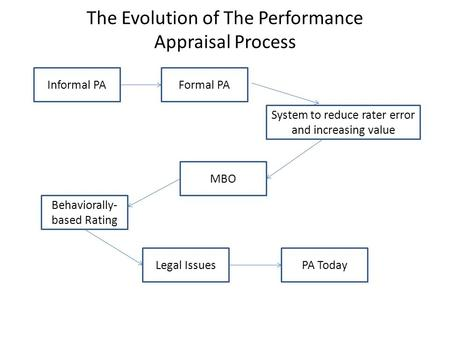 The Evolution of The Performance Appraisal Process Informal PA Behaviorally- based Rating System to reduce rater error and increasing value MBO Formal.