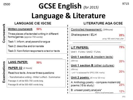 Coursework english gcse help