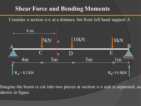 Shear Force and Bending Moments Consider a section x-x at a distance 6m from left hand support A 5kN 10kN 8kN 4m5m 1m A C D B R A = 8.2 kNR B =14.8kN E.