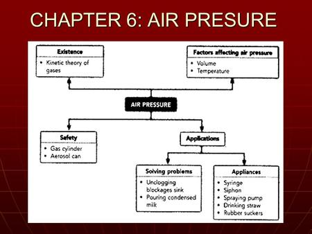 CHAPTER 6: AIR PRESURE. Air pressure : the sum of the forces of all the particles striking the wall, divided by the area of the wall. force Air pressure.