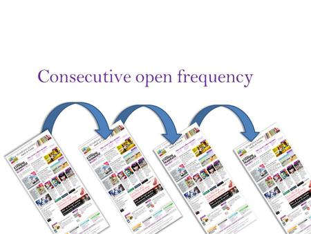 Consecutive open frequency. The number of times our customers are opening newsletter in consecutive weeks (opening 2 or more weeks in a row) This report.